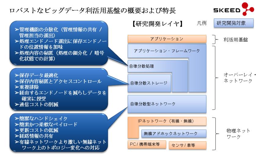 リリース掲載図案素材(ロバストなビッグデータ利活用基盤概要)改