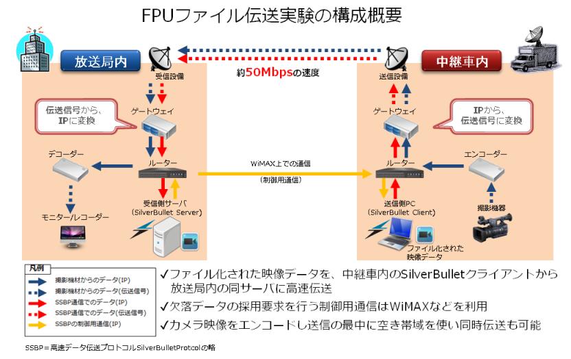 ニューズ素材FPU_SNG 双方向 ファイル転送実験概要図(20141112)改