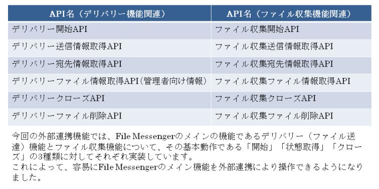 Webニュース配信用プレスリリース用素材(RESTfulAPI)