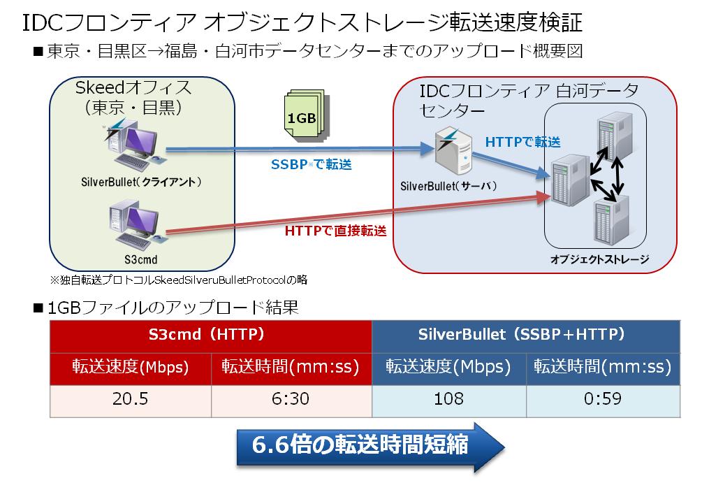 IDCフロンティアオブジェクトストレージ転送速度検証修正