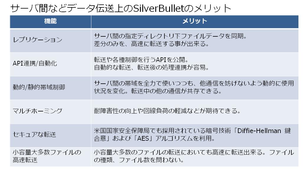 SilverBulletのメリット修正