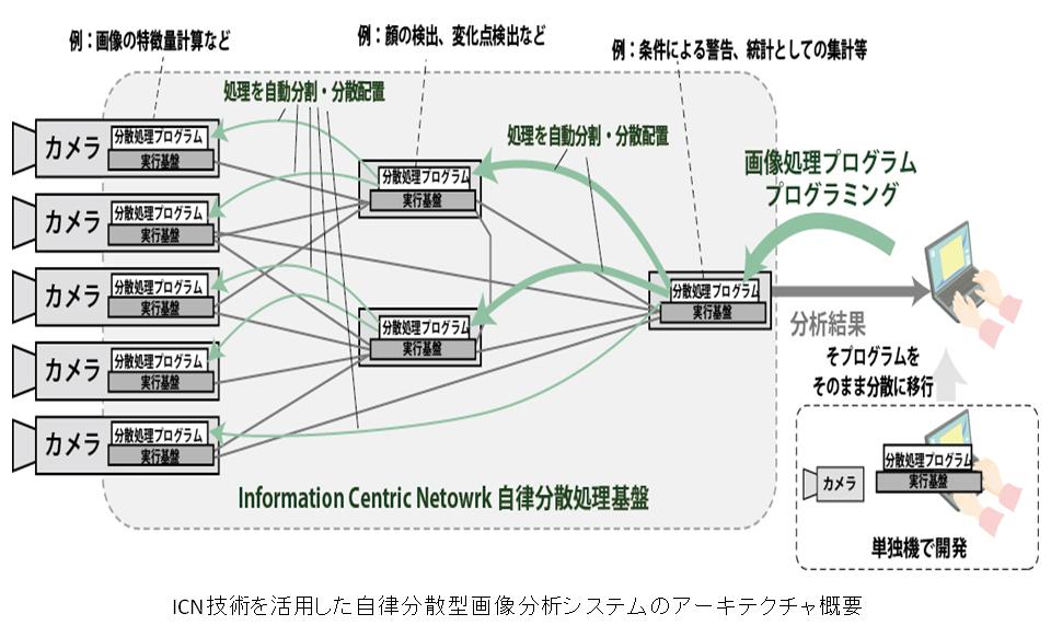 ICNアーキテテクチャ概要図